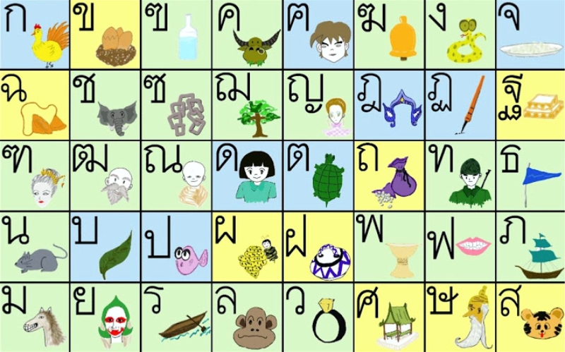 Тайский алфавит, алфавит тайланда